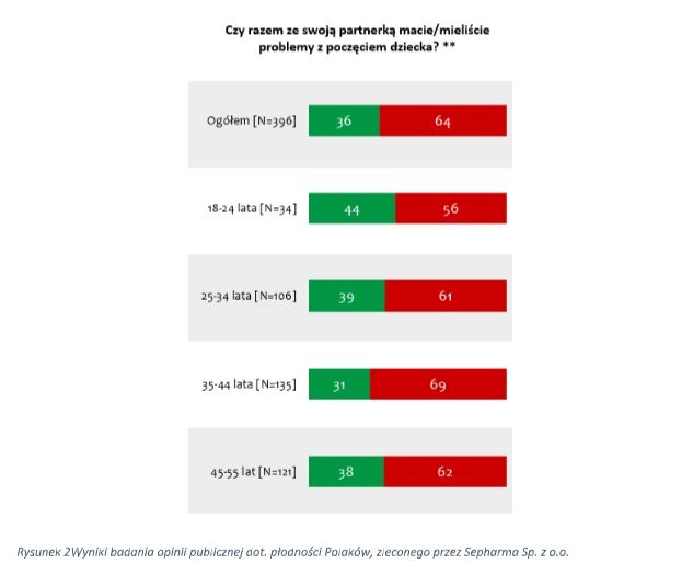 Ponad 1/3 Polaków ma problem z poczęciem dziecka